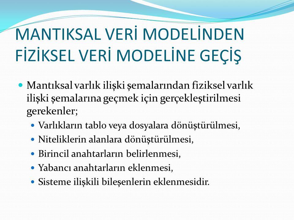 MANTIKSAL VERİ MODELİNDEN FİZİKSEL VERİ MODELİNE GEÇİŞ Mantıksal varlık ilişki şemalarından fiziksel varlık ilişki şemalarına geçmek için gerçekleştir