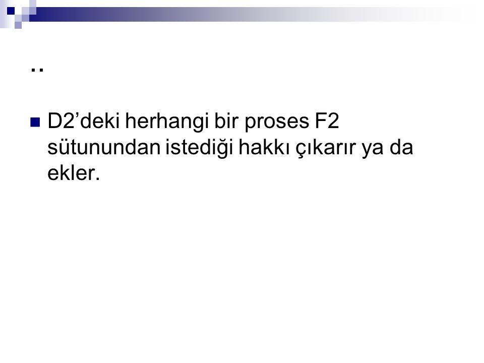 .. D2'deki herhangi bir proses F2 sütunundan istediği hakkı çıkarır ya da ekler.