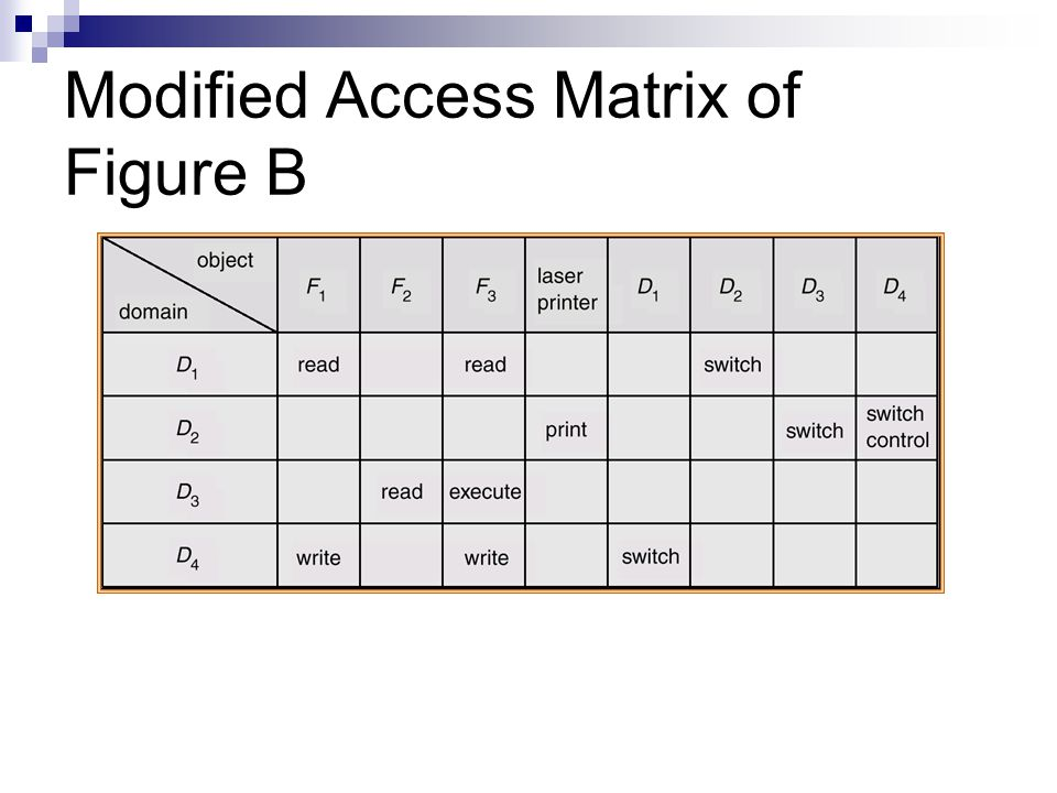 Modified Access Matrix of Figure B