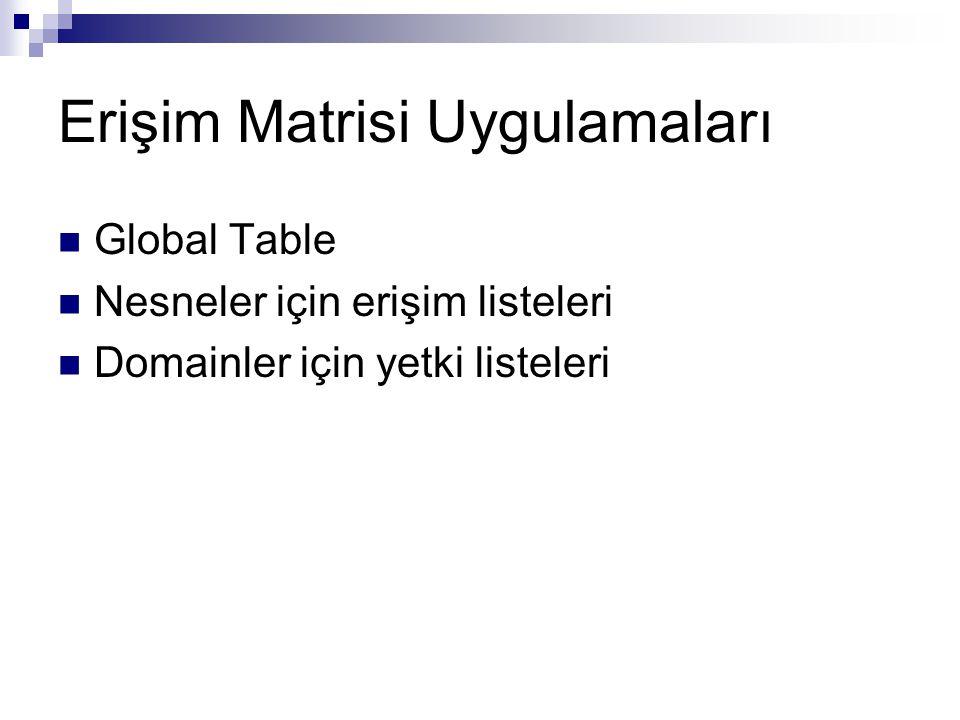 Erişim Matrisi Uygulamaları Global Table Nesneler için erişim listeleri Domainler için yetki listeleri