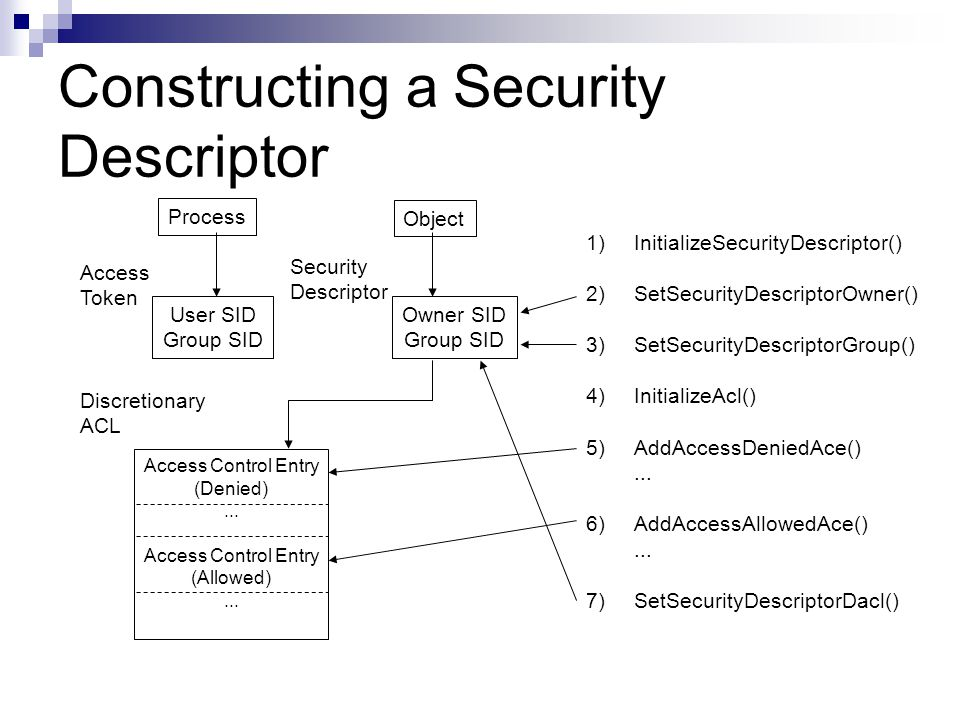 Constructing a Security Descriptor Process Access Token User SID Group SID Discretionary ACL Access Control Entry (Denied)... Access Control Entry (Al