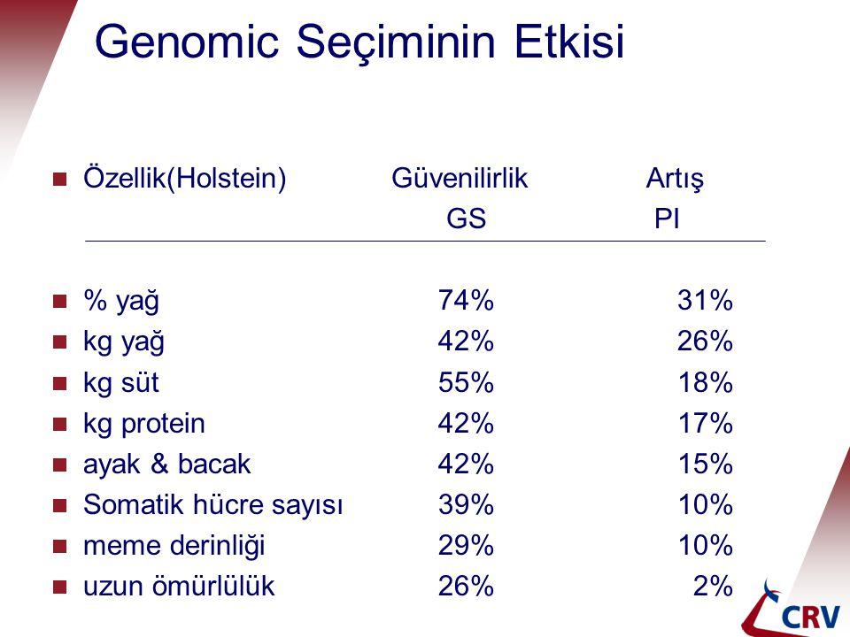 Genomic Seçiminin Etkisi  Özellik(Holstein)Güvenilirlik Artış GS PI  % yağ 74% 31%  kg yağ 42% 26%  kg süt 55% 18%  kg protein 42% 17%  ayak & bacak 42% 15%  Somatik hücre sayısı 39% 10%  meme derinliği 29% 10%  uzun ömürlülük 26% 2%