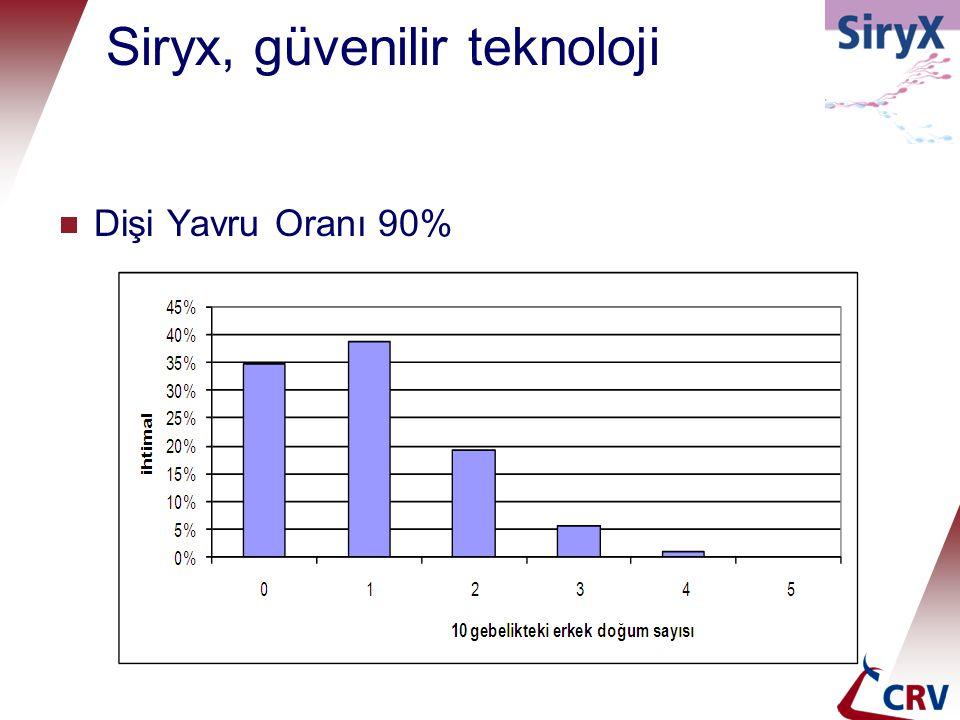 Siryx, güvenilir teknoloji  Dişi Yavru Oranı 90%