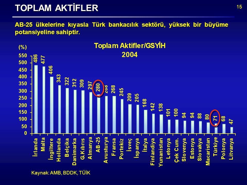 15 TOPLAM AKTİFLER AB-25 ülkelerine kıyasla Türk bankacılık sektörü, yüksek bir büyüme potansiyeline sahiptir.