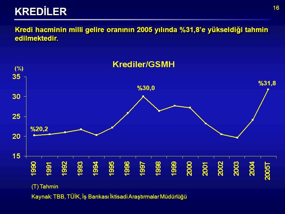 16 (T) Tahmin Kaynak: TBB, TÜİK, İş Bankası İktisadi Araştırmalar Müdürlüğü KREDİLER %31,8 %20,2 %30,0 Kredi hacminin milli gelire oranının 2005 yılında %31,8'e yükseldiği tahmin edilmektedir.