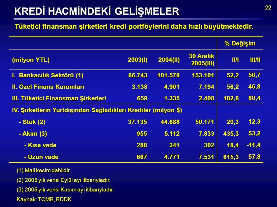 22 % Değişim (milyon YTL) 2003(I)2004(II) 30 Aralık 2005(III) II/IIII/II I.