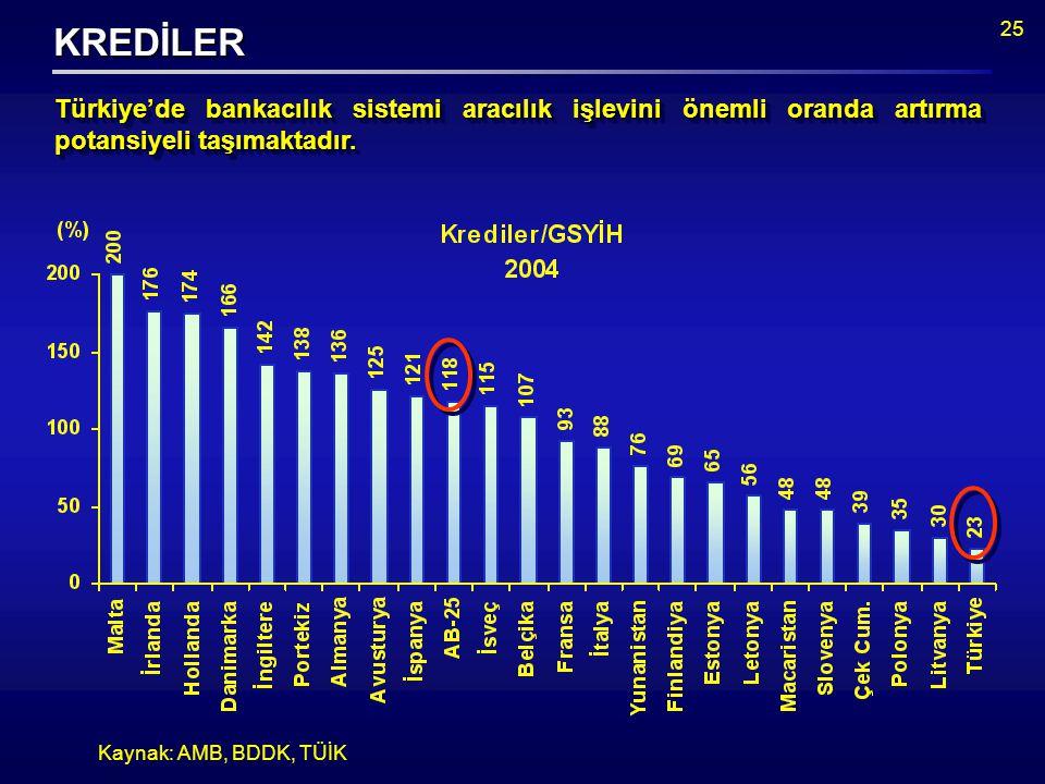 25 Kaynak: AMB, BDDK, TÜİK KREDİLER Türkiye'de bankacılık sistemi aracılık işlevini önemli oranda artırma potansiyeli taşımaktadır.