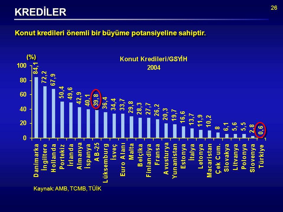 26 Kaynak: AMB, TCMB, TÜİK Konut kredileri önemli bir büyüme potansiyeline sahiptir.