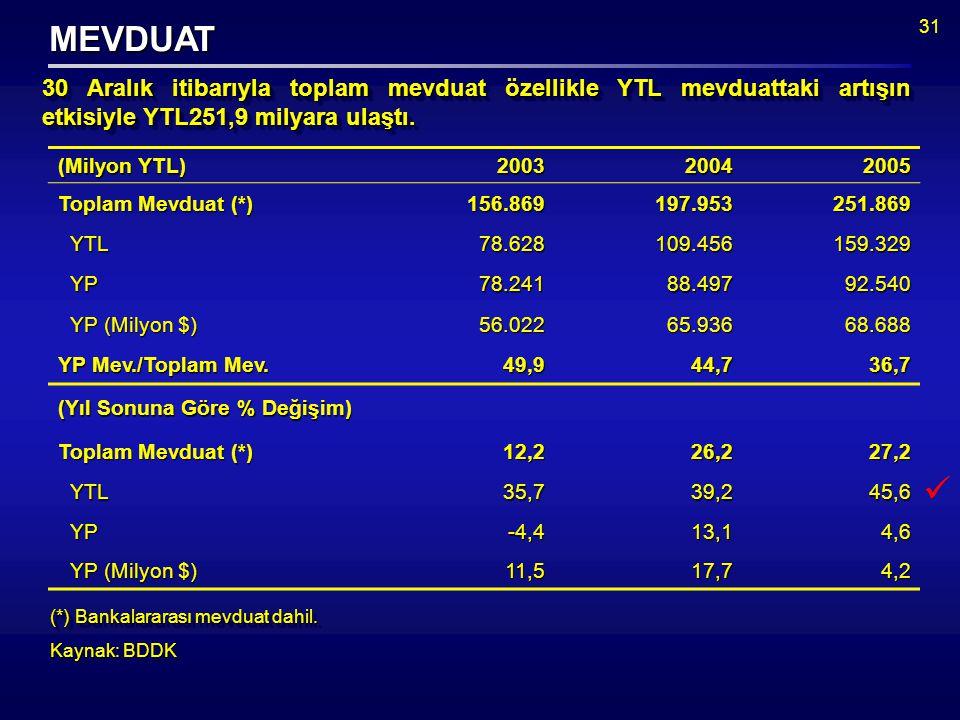 31 (*) Bankalararası mevduat dahil. Kaynak: BDDK (*) Bankalararası mevduat dahil.