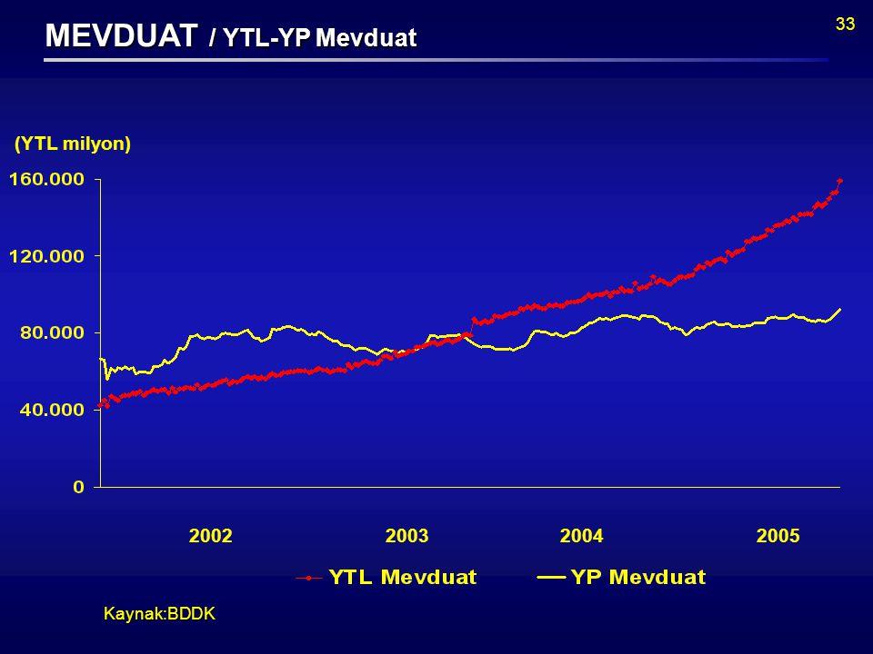 33 Kaynak:BDDK (YTL milyon) MEVDUAT / YTL-YP Mevduat 2002200320042005