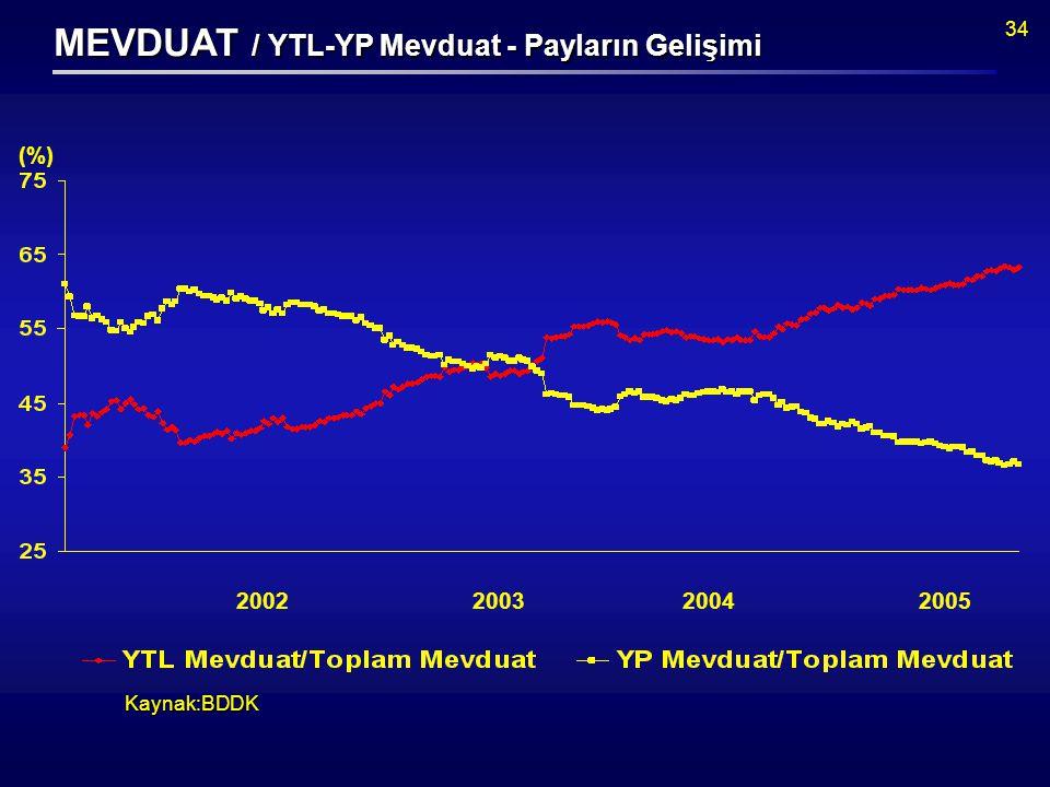 34 Kaynak:BDDK (%) MEVDUAT / YTL-YP Mevduat - Payların Gelişimi 2002200320042005