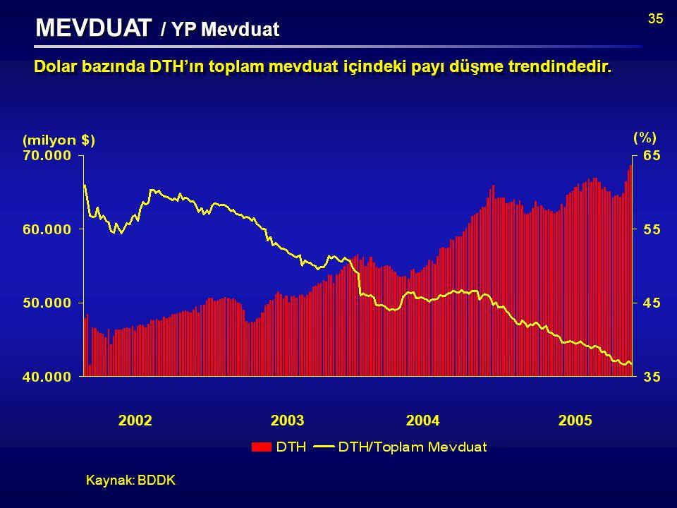 35 Kaynak: BDDK Dolar bazında DTH'ın toplam mevduat içindeki payı düşme trendindedir.
