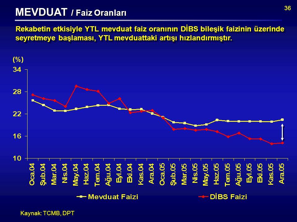 36 MEVDUAT / Faiz Oranları Rekabetin etkisiyle YTL mevduat faiz oranının DİBS bileşik faizinin üzerinde seyretmeye başlaması, YTL mevduattaki artışı hızlandırmıştır.