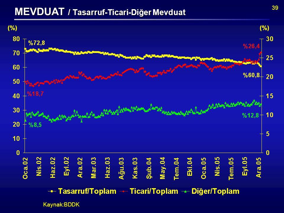 39 Kaynak:BDDK (%) MEVDUAT / Tasarruf-Ticari-Diğer Mevduat (%)