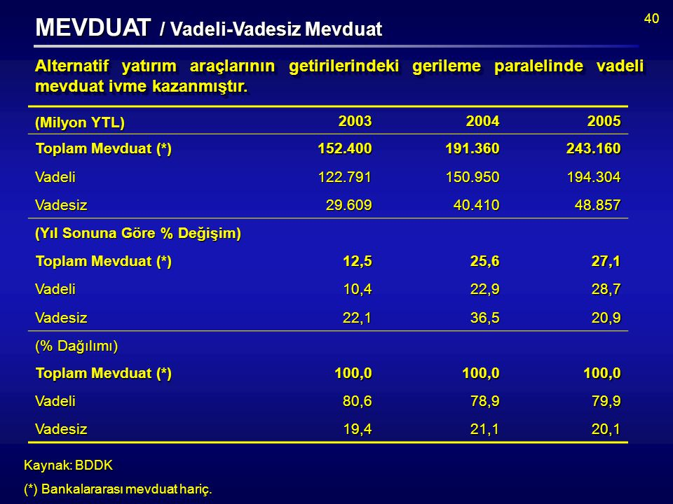 40 MEVDUAT / Vadeli-Vadesiz Mevduat (Milyon YTL) 200320042005 Toplam Mevduat (*) 152.400191.360243.160 Vadeli122.791150.950194.304 Vadesiz29.60940.41048.857 (Yıl Sonuna Göre % Değişim) Toplam Mevduat (*) 12,525,627,1 Vadeli10,422,928,7 Vadesiz22,136,520,9 (% Dağılımı) Toplam Mevduat (*) 100,0100,0100,0 Vadeli80,678,979,9 Vadesiz19,421,120,1 Kaynak: BDDK (*) Bankalararası mevduat hariç.