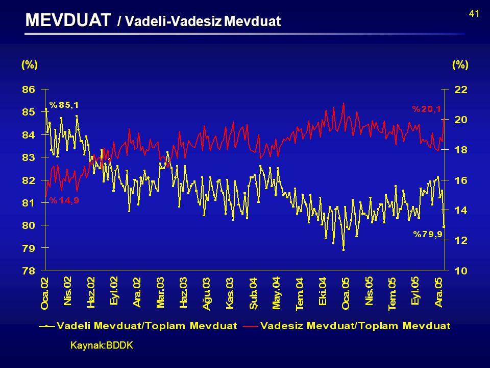 41 Kaynak:BDDK (%) MEVDUAT / Vadeli-Vadesiz Mevduat (%)
