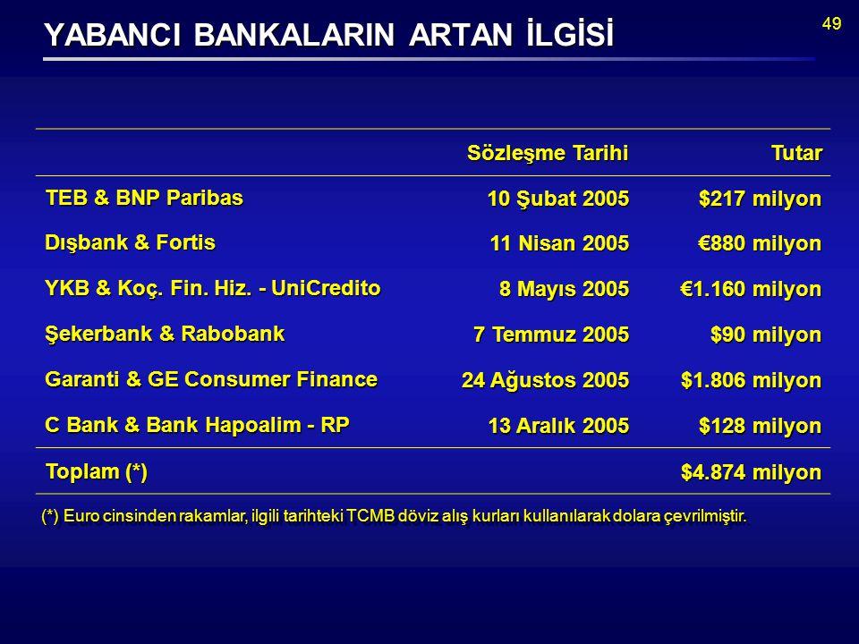 49 Sözleşme Tarihi Tutar TEB & BNP Paribas 10 Şubat 2005 $217 milyon Dışbank & Fortis 11 Nisan 2005 €880 milyon YKB & Koç.