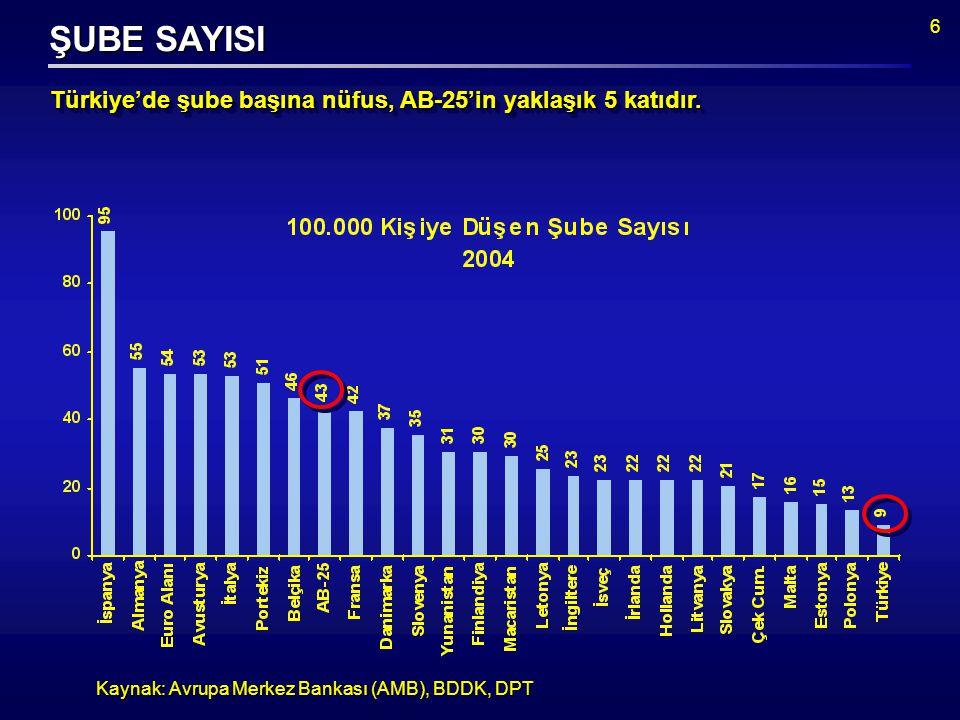 6 Kaynak: Avrupa Merkez Bankası (AMB), BDDK, DPT Türkiye'de şube başına nüfus, AB-25'in yaklaşık 5 katıdır.