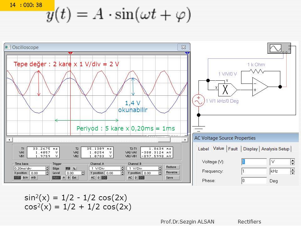 Prof.Dr.Sezgin ALSAN Rectifiers : sin 2 (x) = 1/2 - 1/2 cos(2x) cos 2 (x) = 1/2 + 1/2 cos(2x) Periyod : 5 kare x 0,20ms = 1ms Tepe değer : 2 kare x 1