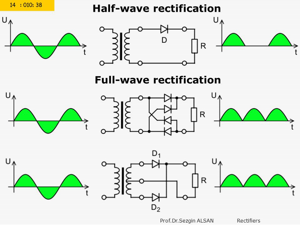 Prof.Dr.Sezgin ALSAN Rectifiers Half-wave rectification Full-wave rectification