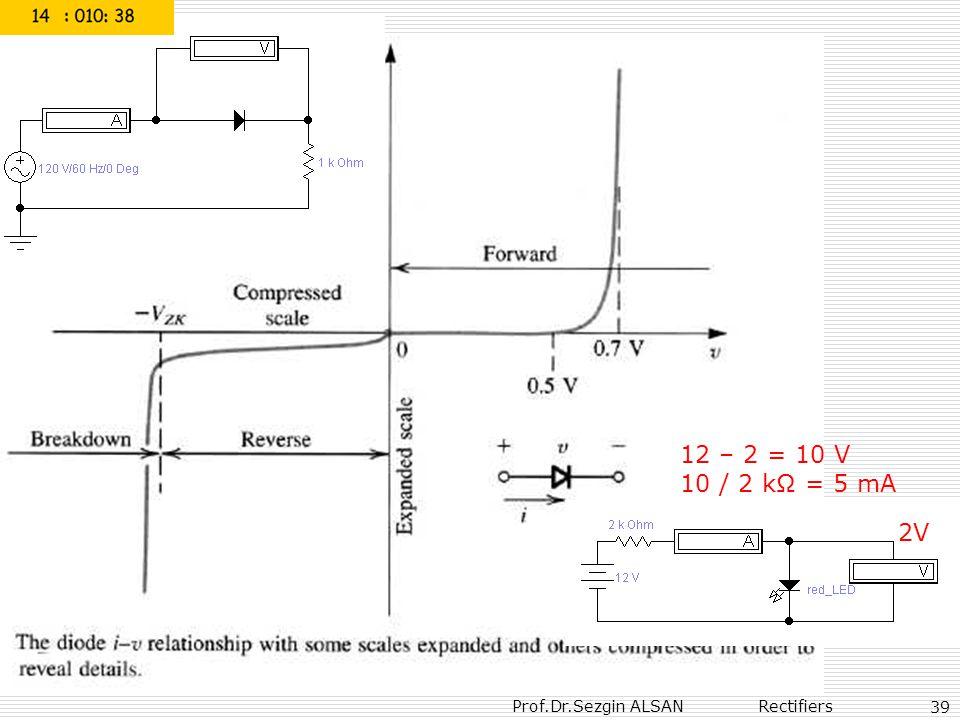 Prof.Dr.Sezgin ALSAN Rectifiers 39 2V 12 – 2 = 10 V 10 / 2 kΩ = 5 mA