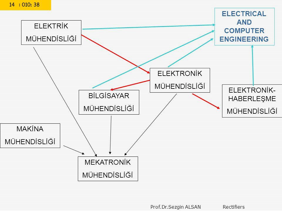 Prof.Dr.Sezgin ALSAN Rectifiers ELEKTRİK MÜHENDİSLİĞİ Elek.enerjisi üretimi (50 Hz) Mekanik-elektrik enerjisi dönüşümü (generator) Enerji nakli Yüksek gerilim hatları (10…450 KV) Elektrik enerjisi kullanımı Elektrik-mekanik enerjisi dönüşümü (motorlar) DC motor AC motor Step motor ELEKTRONİK MÜHENDİSLİĞİ Düşük genlikli elektriksel işaret (mV, µV) (Yüksek Frekans kHz, MHz, GHz,..) Analog işaret işleme (OPAMP uygulamaları, işaretin matematiksel yorumları, spektrum analizi ve sentezi, modülasyon ve devamı…) Sayısal işaret işleme (digital devreler, kesikli matematik, µP, µC, DSP uygulamaları )