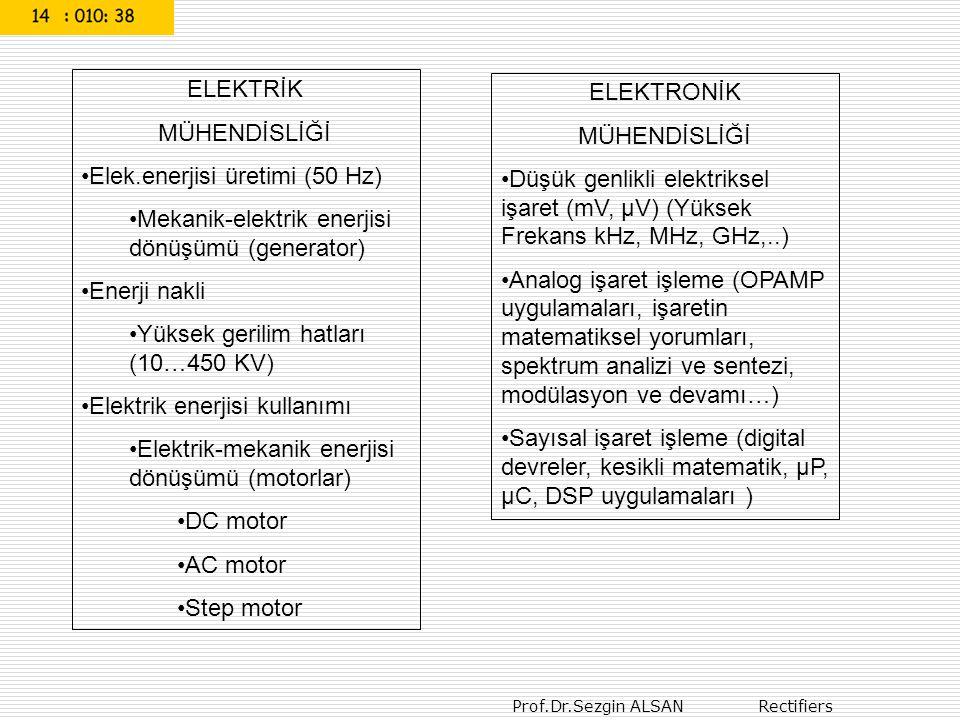 Prof.Dr.Sezgin ALSAN Rectifiers 56 RC devresinin kare dalgaya cevabı (time domain – zaman düzleminde) RC alçak geçiren devresiRC alçak geçiren devresi (000rcfiltre2011.ewb) R.C = 1 ms 5 ms