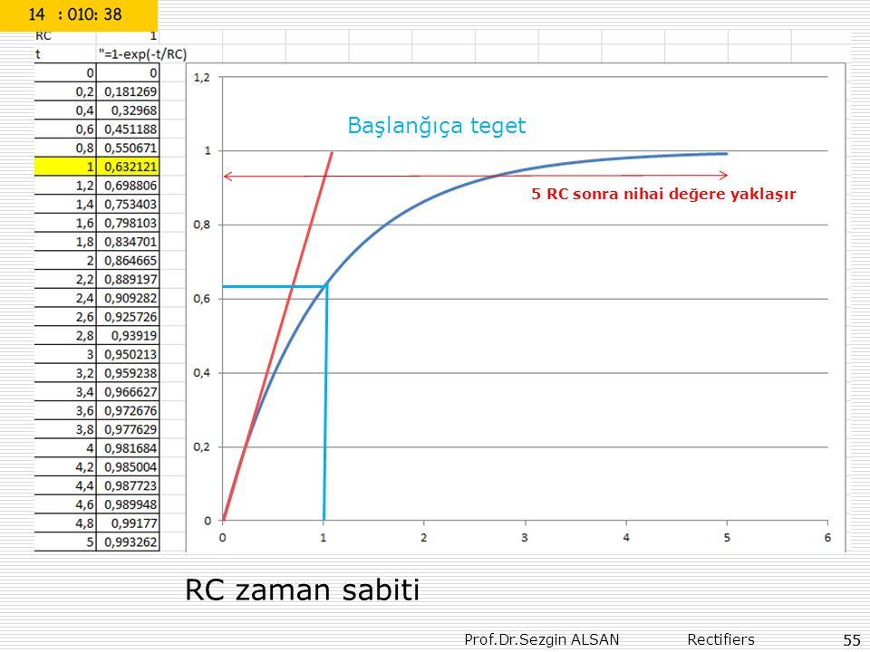 Prof.Dr.Sezgin ALSAN Rectifiers 55 Başlanğıça teget 5 RC sonra nihai değere yaklaşır RC zaman sabiti