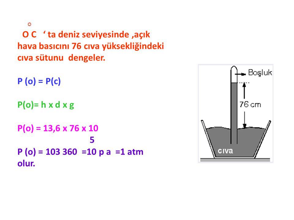 o O C ' ta deniz seviyesinde,açık hava basıcını 76 cıva yüksekliğindeki cıva sütunu dengeler. P (o) = P(c) P(o)= h x d x g P(o) = 13,6 x 76 x 10 5 P (