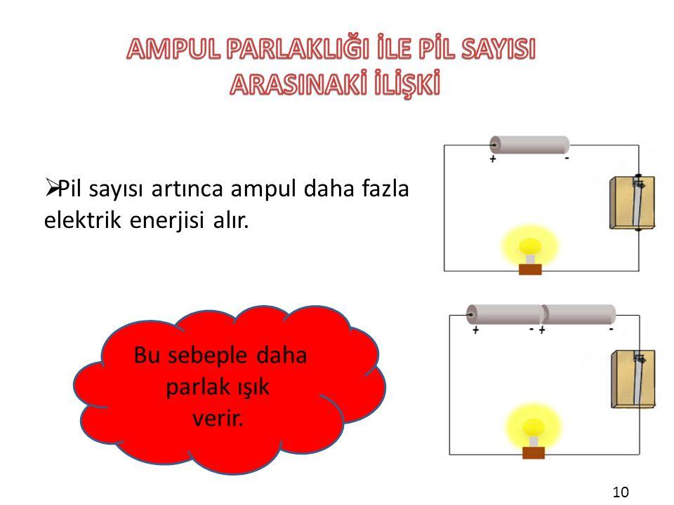  Pil sayısı artınca ampul daha fazla elektrik enerjisi alır. Bu sebeple daha parlak ışık verir. 10