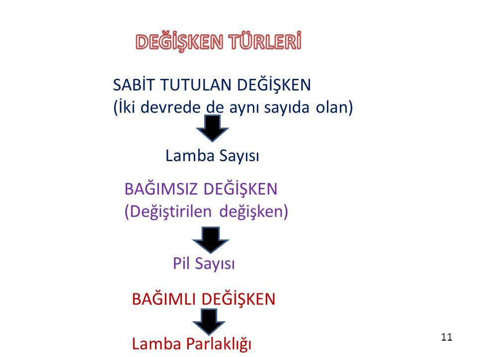 SABİT TUTULAN DEĞİŞKEN (İki devrede de aynı sayıda olan) Lamba Sayısı BAĞIMSIZ DEĞİŞKEN (Değiştirilen değişken) Pil Sayısı BAĞIMLI DEĞİŞKEN Lamba Parl