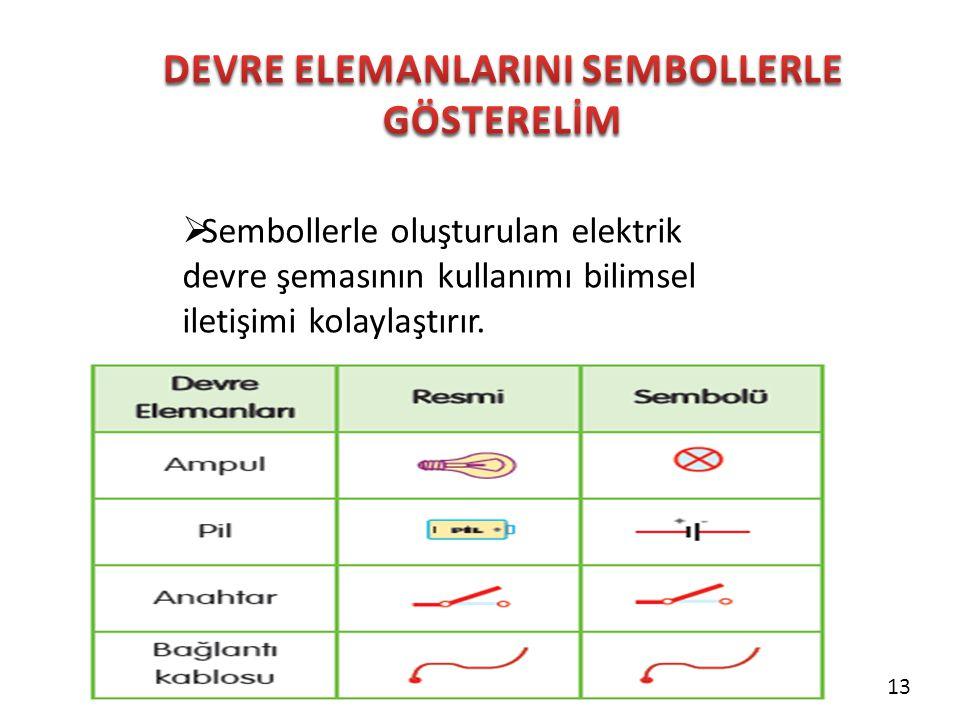  Sembollerle oluşturulan elektrik devre şemasının kullanımı bilimsel iletişimi kolaylaştırır. 13
