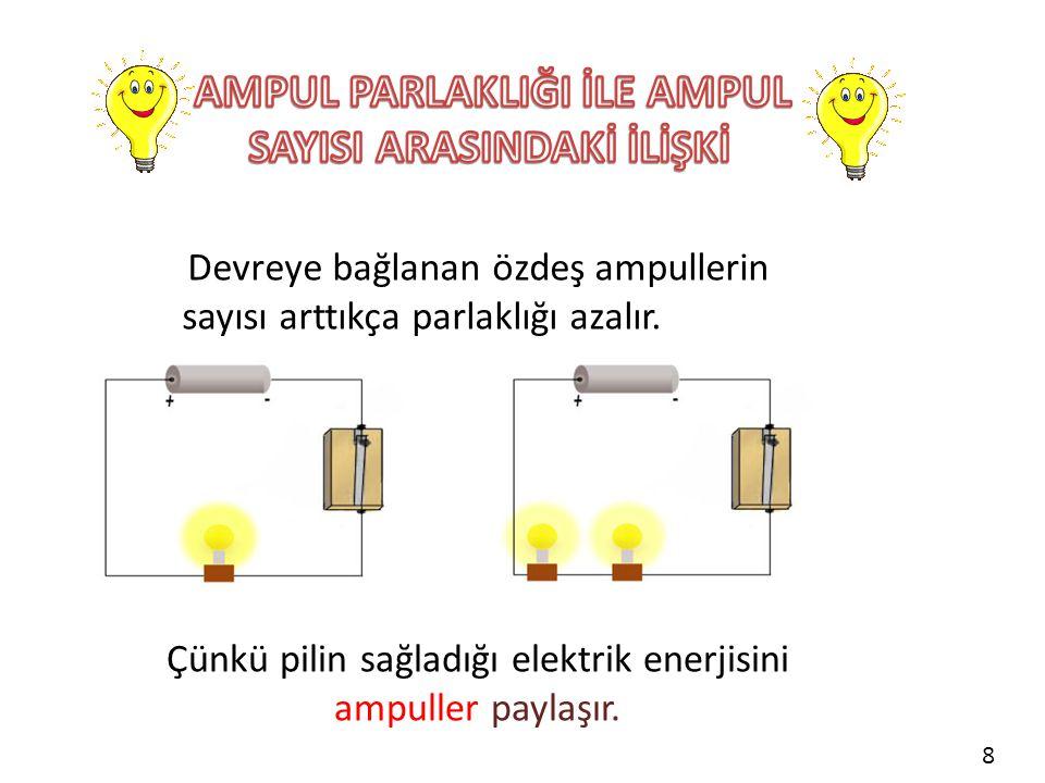 Devreye bağlanan özdeş ampullerin sayısı arttıkça parlaklığı azalır. Çünkü pilin sağladığı elektrik enerjisini ampuller paylaşır. 8