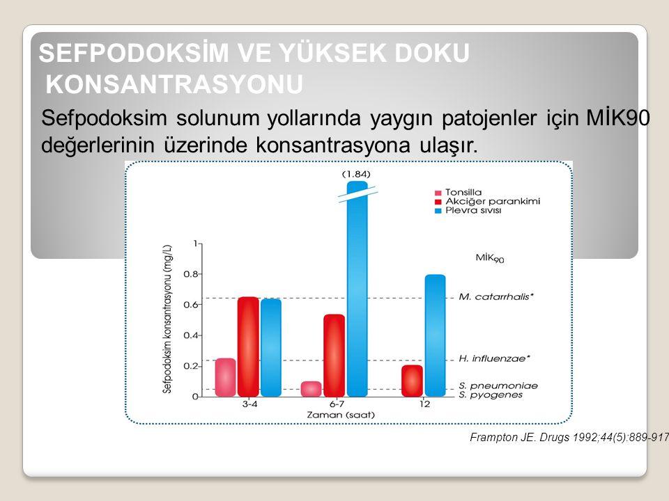 SEFPODOKSİM VE YÜKSEK DOKU KONSANTRASYONU Sefpodoksim solunum yollarında yaygın patojenler için MİK90 değerlerinin üzerinde konsantrasyona ulaşır. Fra