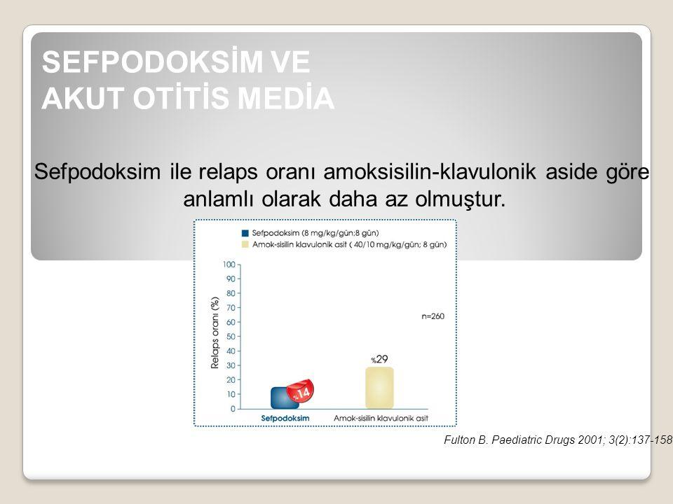 Sefpodoksim ile relaps oranı amoksisilin-klavulonik aside göre anlamlı olarak daha az olmuştur. SEFPODOKSİM VE AKUT OTİTİS MEDİA Fulton B. Paediatric