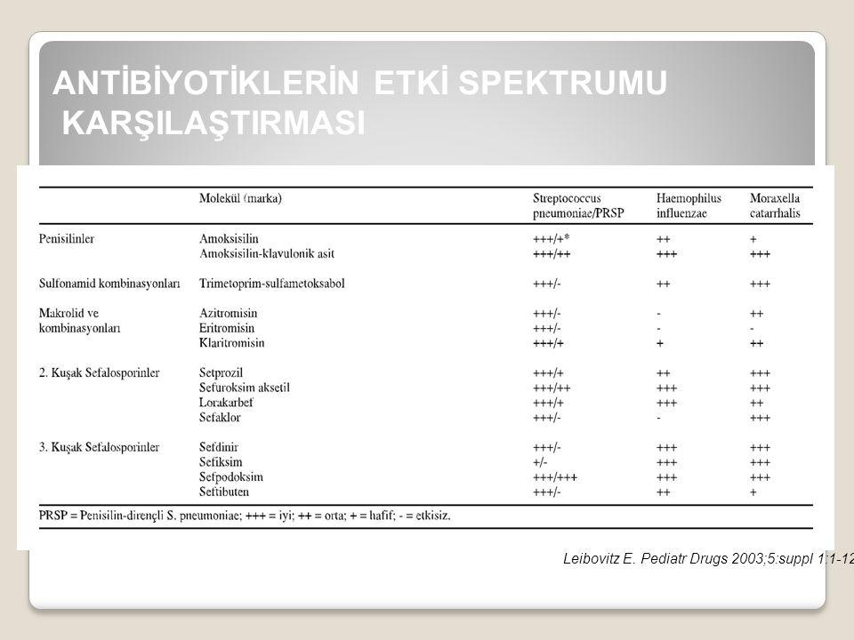 ANTİBİYOTİKLERİN ETKİ SPEKTRUMU KARŞILAŞTIRMASI Leibovitz E. Pediatr Drugs 2003;5:suppl 1:1-12.