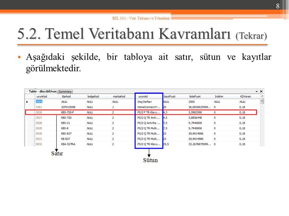 5.3.Temel Veri Türleri MS SQL Server' a ait veri türleri şöyledir.