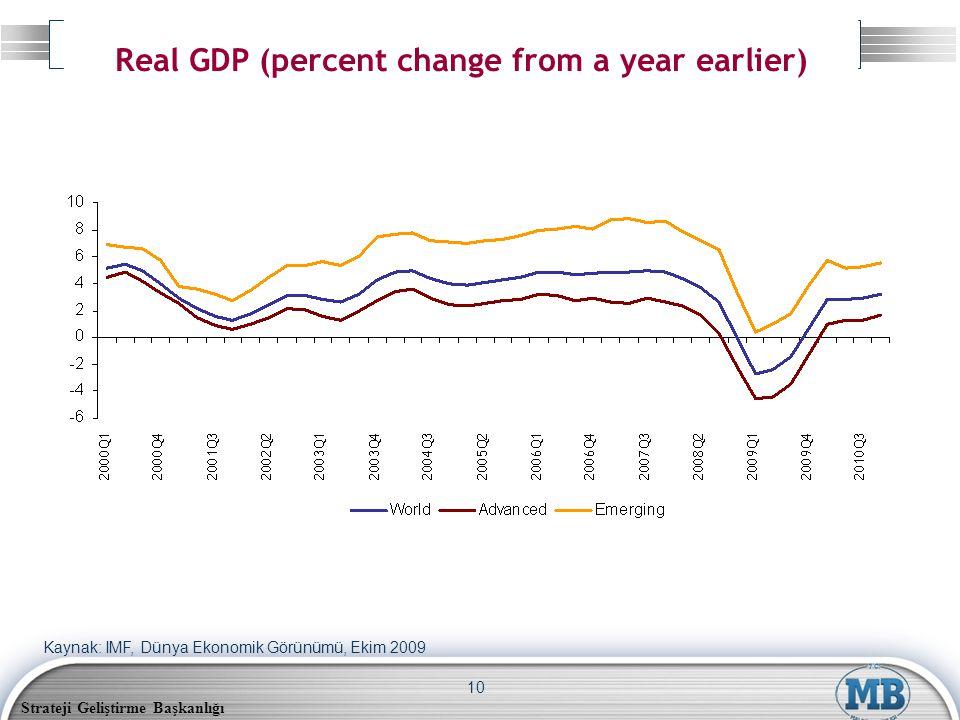 Strateji Geliştirme Başkanlığı 10 Real GDP (percent change from a year earlier) Kaynak: IMF, Dünya Ekonomik Görünümü, Ekim 2009