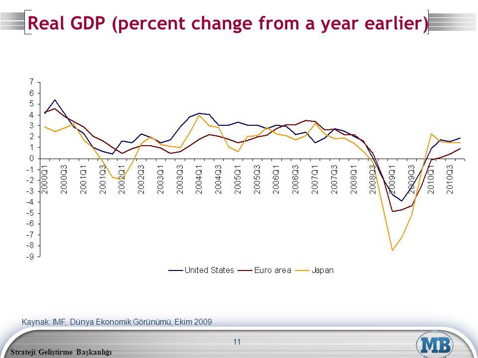 Strateji Geliştirme Başkanlığı 11 Real GDP (percent change from a year earlier) Kaynak: IMF, Dünya Ekonomik Görünümü, Ekim 2009