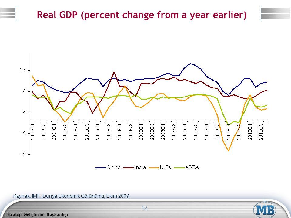 Strateji Geliştirme Başkanlığı 12 Real GDP (percent change from a year earlier) Kaynak: IMF, Dünya Ekonomik Görünümü, Ekim 2009