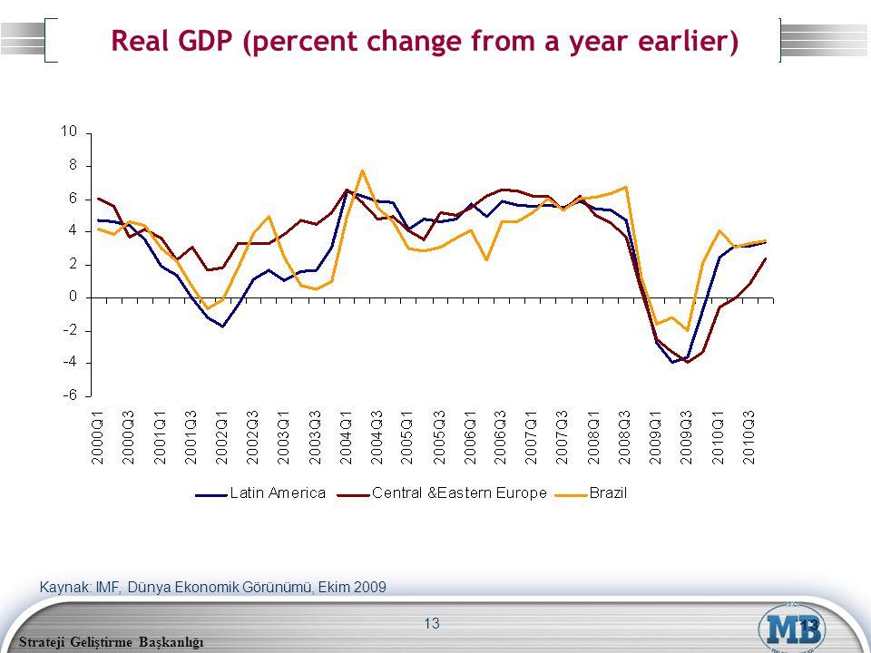 Strateji Geliştirme Başkanlığı 13 Real GDP (percent change from a year earlier) 13 Kaynak: IMF, Dünya Ekonomik Görünümü, Ekim 2009