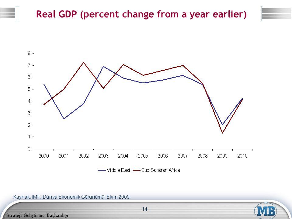 Strateji Geliştirme Başkanlığı 14 Real GDP (percent change from a year earlier) Kaynak: IMF, Dünya Ekonomik Görünümü, Ekim 2009