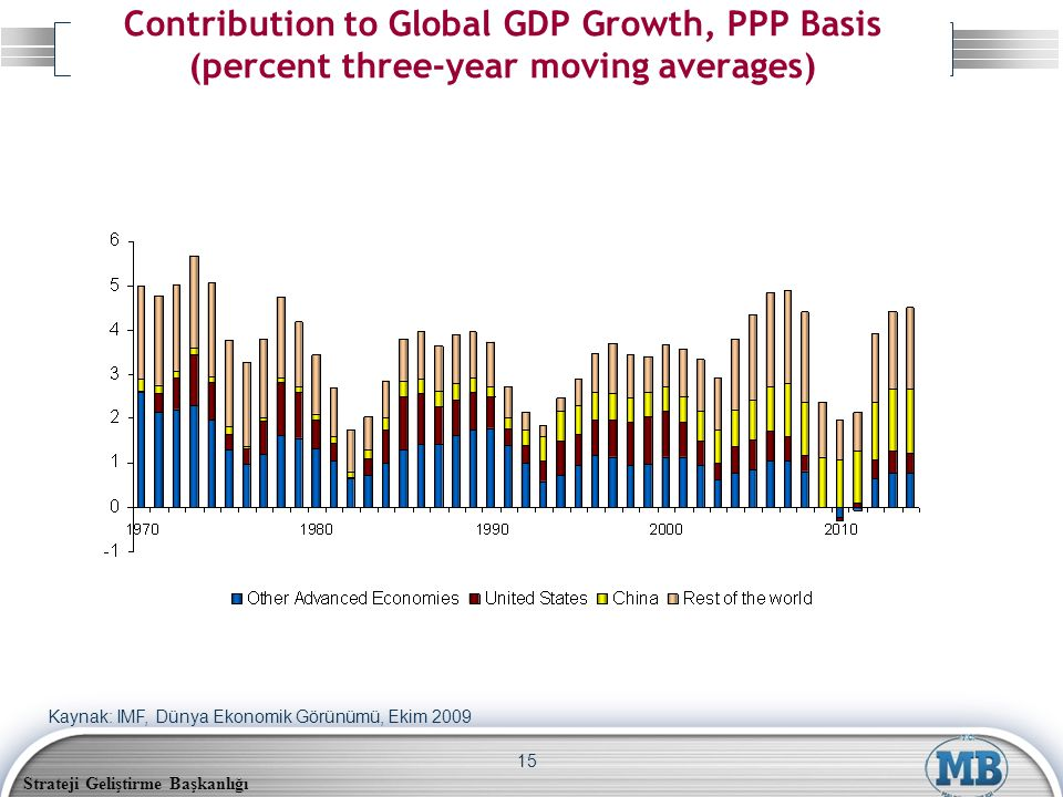Strateji Geliştirme Başkanlığı 15 Contribution to Global GDP Growth, PPP Basis (percent three-year moving averages) Kaynak: IMF, Dünya Ekonomik Görünümü, Ekim 2009