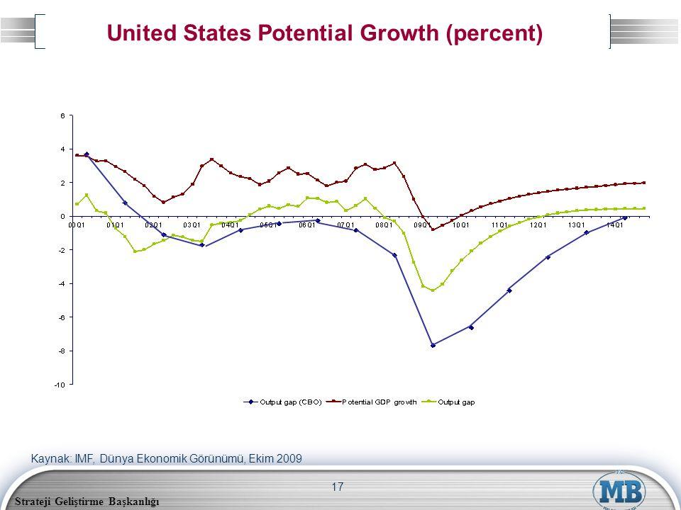 Strateji Geliştirme Başkanlığı 17 United States Potential Growth (percent) Kaynak: IMF, Dünya Ekonomik Görünümü, Ekim 2009