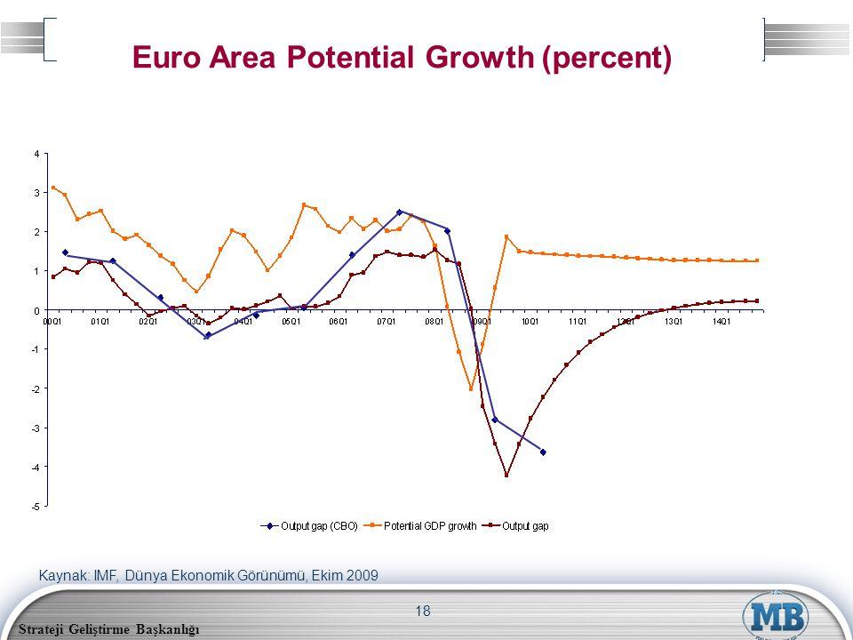 Strateji Geliştirme Başkanlığı 18 Euro Area Potential Growth (percent) Kaynak: IMF, Dünya Ekonomik Görünümü, Ekim 2009