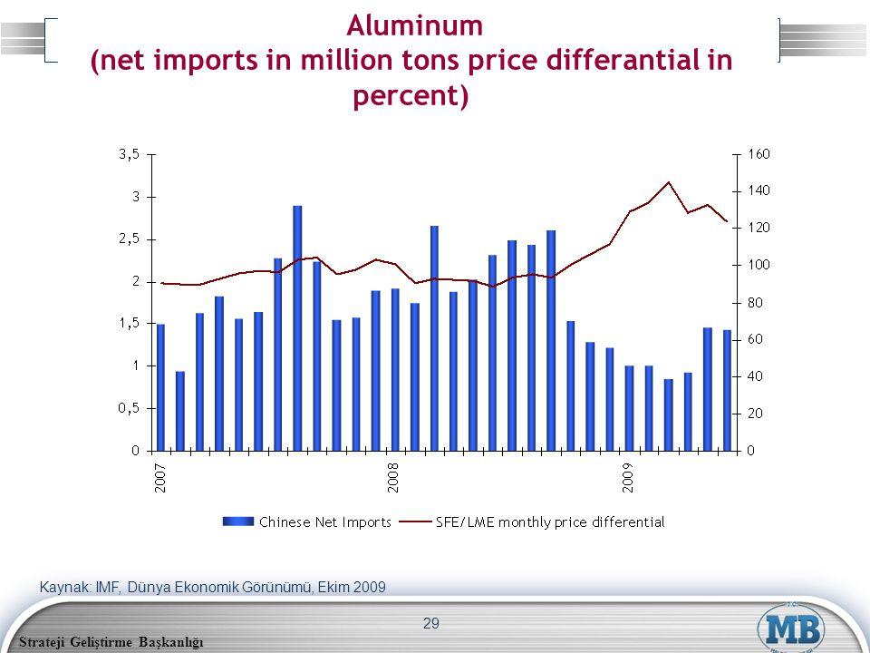 Strateji Geliştirme Başkanlığı 29 Aluminum (net imports in million tons price differantial in percent) Kaynak: IMF, Dünya Ekonomik Görünümü, Ekim 2009