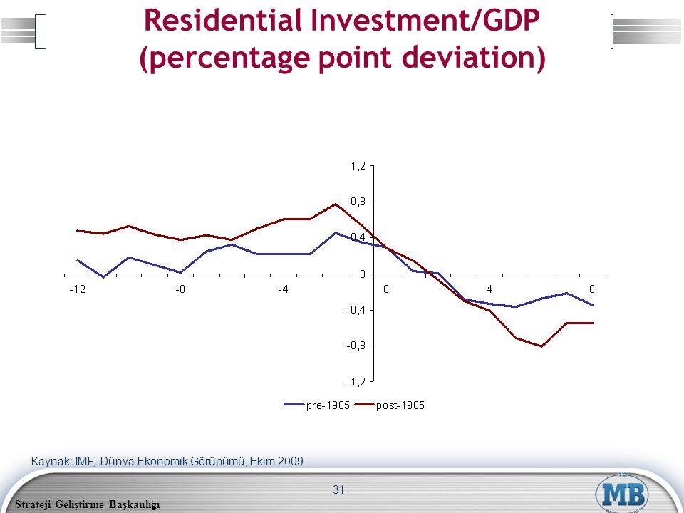 Strateji Geliştirme Başkanlığı 31 Residential Investment/GDP (percentage point deviation) Kaynak: IMF, Dünya Ekonomik Görünümü, Ekim 2009