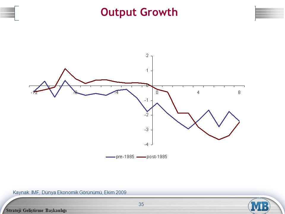 Strateji Geliştirme Başkanlığı 35 Output Growth Kaynak: IMF, Dünya Ekonomik Görünümü, Ekim 2009