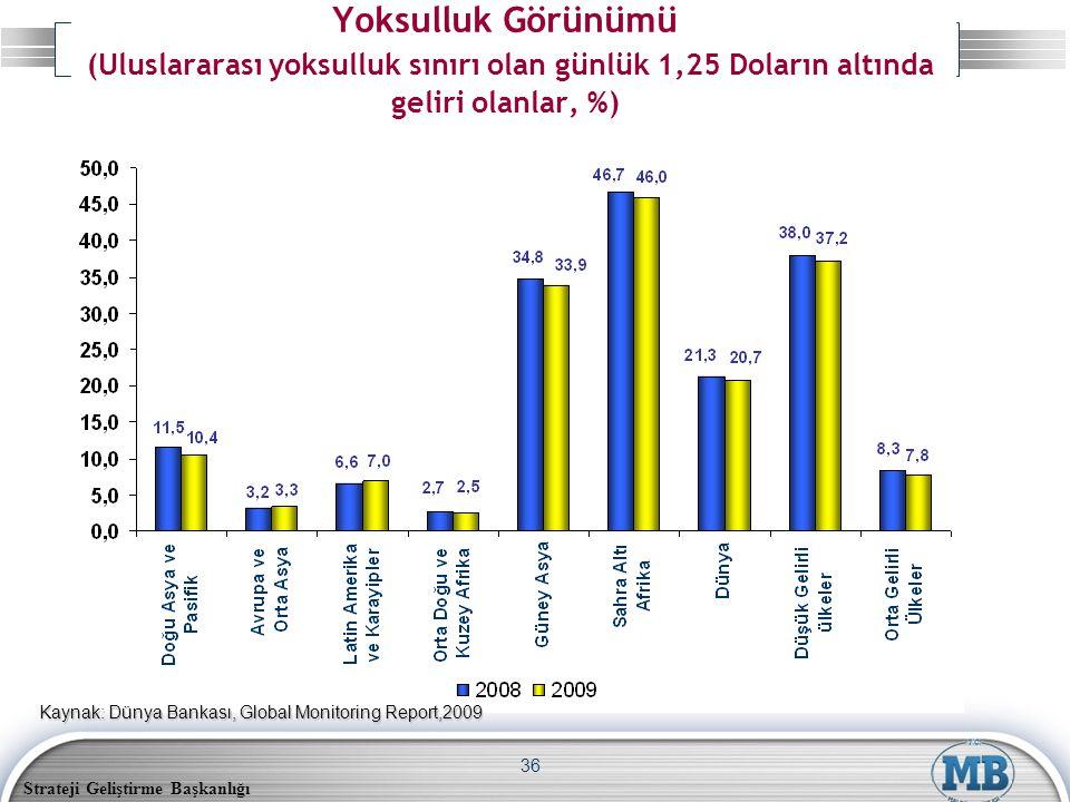 Strateji Geliştirme Başkanlığı 36 Yoksulluk Görünümü (Uluslararası yoksulluk sınırı olan günlük 1,25 Doların altında geliri olanlar, %) Kaynak: Dünya Bankası, Global Monitoring Report,2009