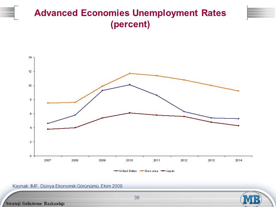Strateji Geliştirme Başkanlığı 39 Advanced Economies Unemployment Rates (percent) Kaynak: IMF, Dünya Ekonomik Görünümü, Ekim 2009